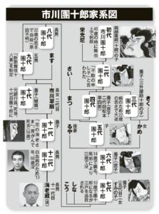 市川團十郎家系図