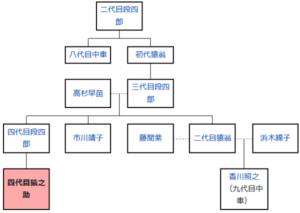 歌舞伎家系図